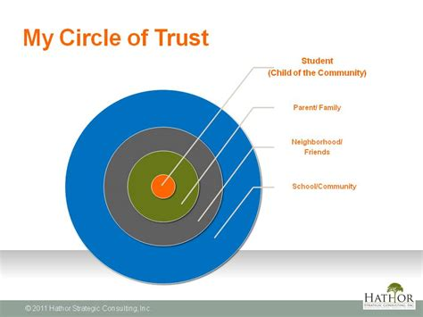 Circle Of Trust Meme - circle of trust quotes about quotesgram
