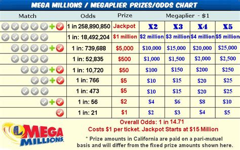 Mega Millions Clearing House Sweepstakes - florida lottery results lotto style sweepstakes autos post