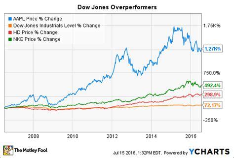 Tesla Dow Jones 3 Dow Jones Stocks You Wish You Bought 10 Years Ago The