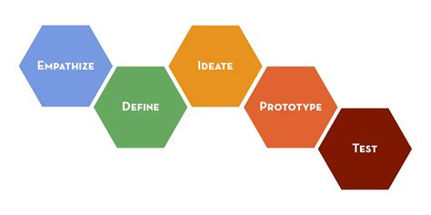 process layout nedir want a crash course in stanford s design thinking here it
