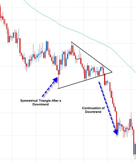 triangle pattern in stock forex candlestick continuation pattern tutorial 1