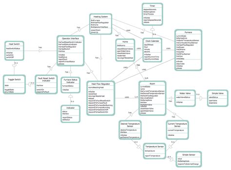 dfd diagram data flow diagram software