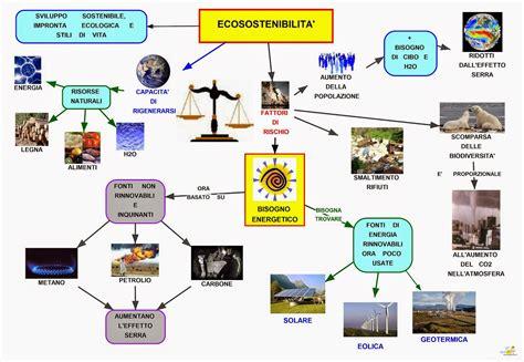 inquinamento alimentare mappa concettuale ecosostenibilit 224 scuolissima
