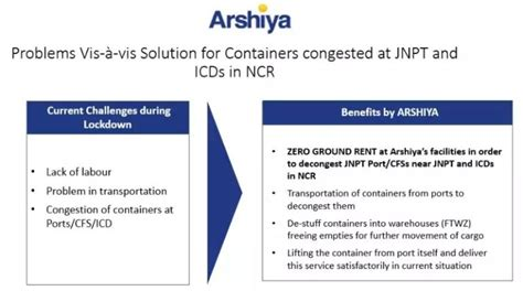 arshiya  ready  tackle container congestion  ports