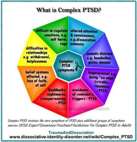ptsd the narcissist cycle effects cursed books complex ptsd what exactly is it