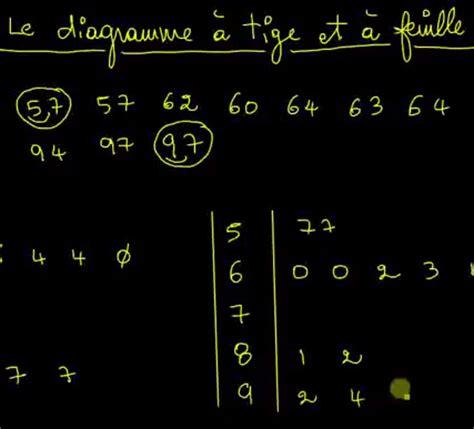 diagramme tige feuille exercice cst 4 les math 233 matiques avec pascal
