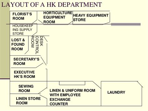 housekeeping layout hotel unit 1 layout of housekeeping department