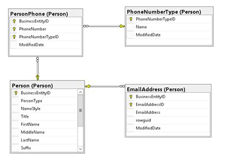 xml schema pattern phone number de normalize database schema using json sql server