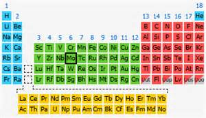 Mo On Periodic Table molybdenum the periodic table at knowledgedoor
