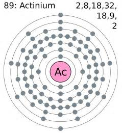 Number Of Protons In Actinium Rector Elements Actinium