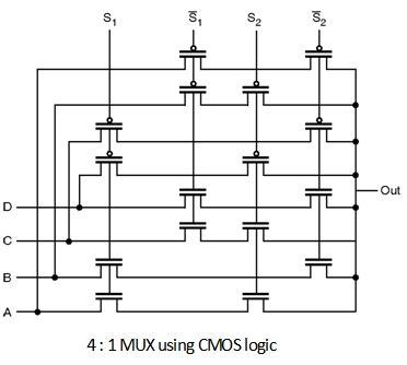 cmos layout design tutorial 4 1 multiplexer using cmos logic pass transistor logic