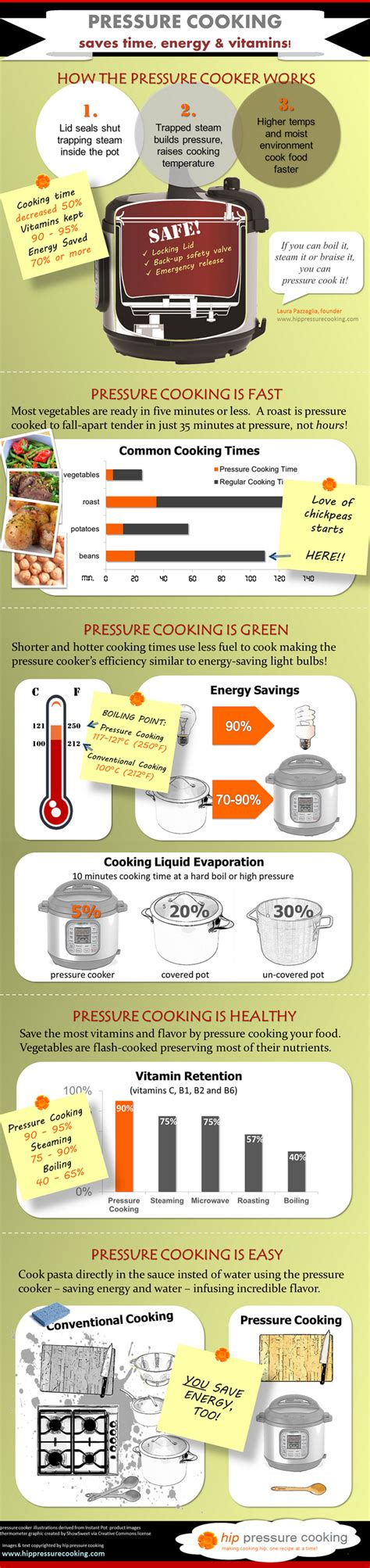 cooking infographic electric pressure cooker benefits infographic instant pot