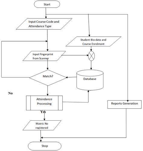 system flow charts system flowchart pertamini co