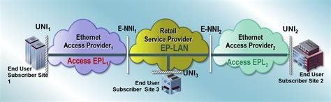 epl and evpl e access mef reference wiki mef wiki