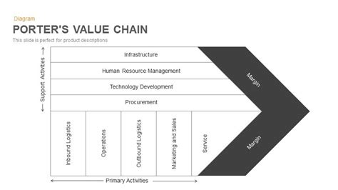 Porter Value Chain Template by Porter S Value Chain Powerpoint And Keynote Template
