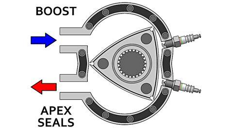 rotary engine works gizmodo australia