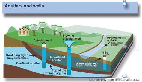aquifer diagram biodiversity 187 research