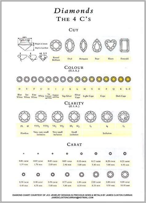 color cut clarity routine measurements diamonds 4c grading cut