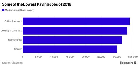 High Paying Office by These Are The Highest Paying In America