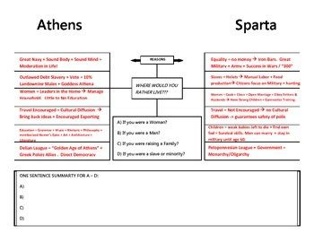 Athens Sparta Discussion Web Graphic Organizer Ancient Greece Discussion Web Template For Teachers