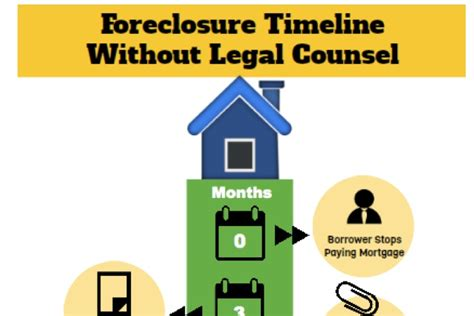 how long does it take to foreclose on a house foreclosure timeline how long does it take foreclosure process in florida
