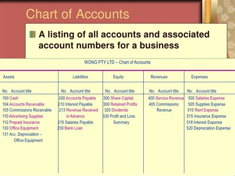 Asset And Liability Search Chart Of Accounts Assets And Liabilities Search