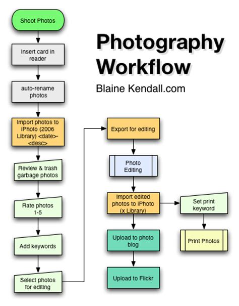 photography workflow software photo workflow resistance to persistence