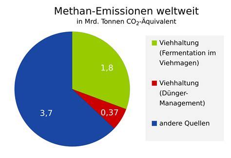Wie Viel Gas Verbrauchen 2 Personen by Vegan Vegan Vegan Unterrichtsblog
