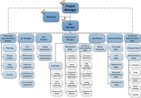 org chart website radira company organization chart