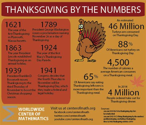7 Facts On Thanksgiving by The Center Of Math Thanksgiving Facts And Figures