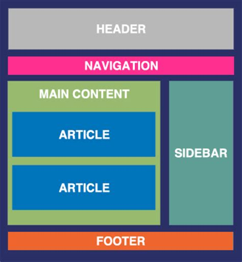 doing without a layout manager absolute positioning the orlando web design css page layout understanding css