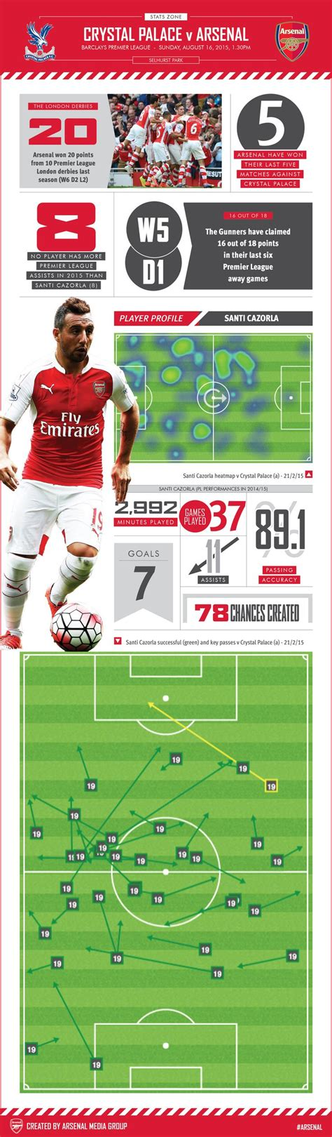 arsenal zone 45 best images about arsenal s stats zone on pinterest