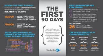 the first 90 days critical success strategies for new