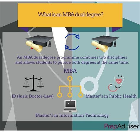 Mba Degree Courses by Why Consider Mba Dual Degree Programmes Prepadviser