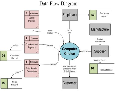 data flow charts data flow diagrams data flow dfd model of small