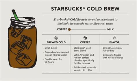 printable homebrew recipes starbucks adds cold brew to its menu food chronicles