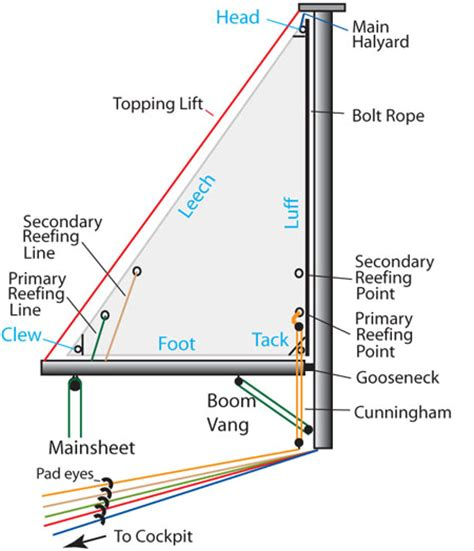 sailing boat nomenclature sailboat rigging and some nomenclature sailing blog by