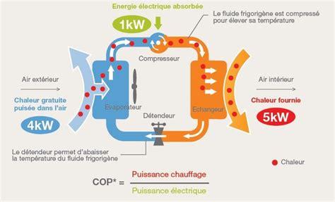 Fonctionnement D Une Pompe à Chaleur 3889 by Pompe 224 Chaleur Air Eau Chauffage Artisan Rge