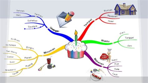 tips membuat mind map modul cara membuat crafting content