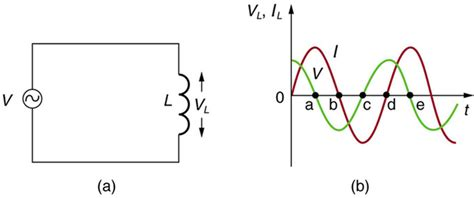 induced voltage of an inductor circuit analysis how is the phase of the applied voltage related to the phase of the induced