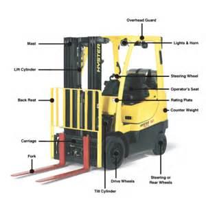 Forklift Description forklift terminology part 1 introduction to basic forklift features logistics materials