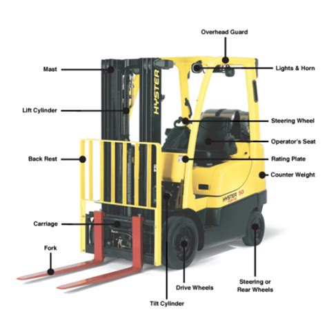 forklift terminology part 1 introduction to basic forklift features logistics materials