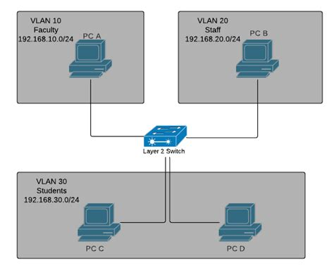 Switch Layer 3 layer 3 versus layer 2 switch for vlans cisco meraki