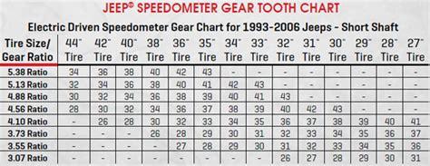 Jeep Xj Gear Ratio Chart Speedometer Gear Chart Jeep Tj