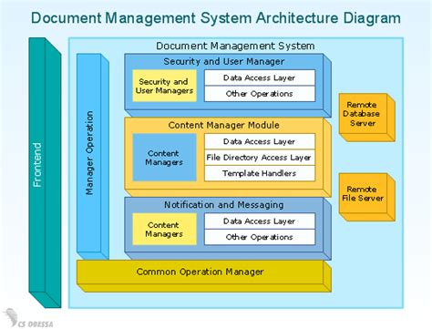 software architecture block diagram conceptdraw sles business diagrams block diagrams