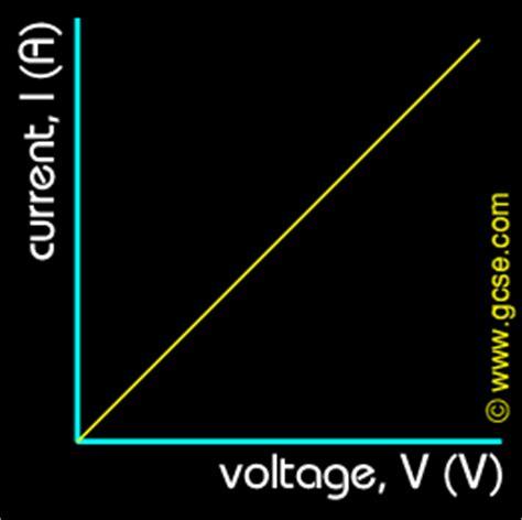 fixed resistor voltage current graph gcse physics voltage current graph resistance wire