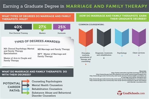 Best Doctoral Programs In Education 5 by Best 2018 Phd In Marriage And Family Therapy Schools