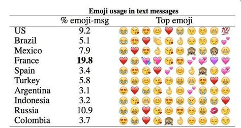 what is popular in 2017 cu 225 les son los emojis m 225 s usados y por qu 233
