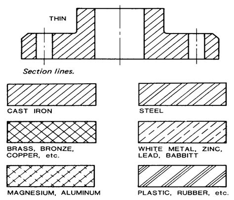 section line in drawing lines and their uses in orthographic projection global