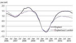 Uk House Prices Rental Growth Rental Prices Increase Six Years Out Of Seven In